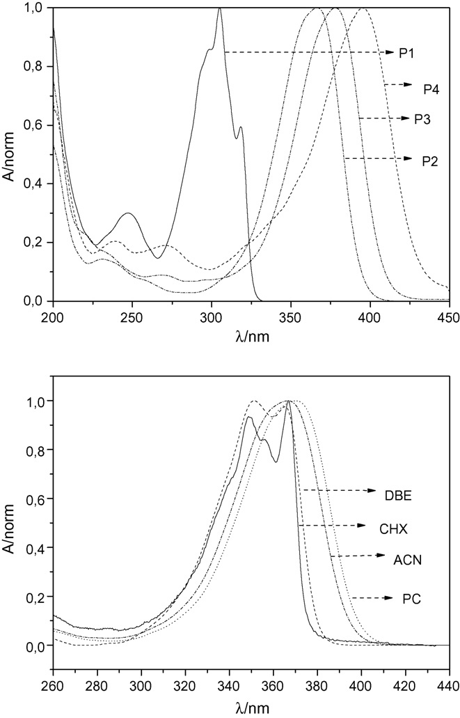 Normalized absorption spectra of the compounds P1, P2, P3