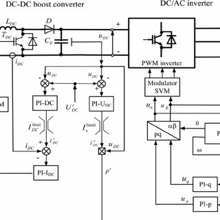 Block diagram of upper water level regulator for SHP with