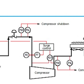 Simplified centrifugal compressor performance map, showing