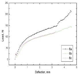 Results of 3-point bending test performed on six groups of