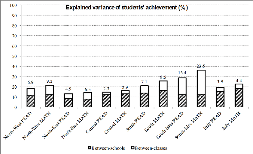 Decomposition of variance in students' achievement