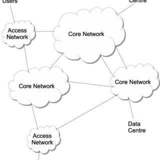 Users crossing multiple network service providers for