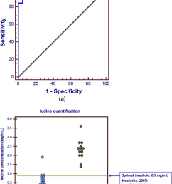a roc curve representing the diagnostic performance of iodine quantification in discriminating between bland [ 850 x 1136 Pixel ]