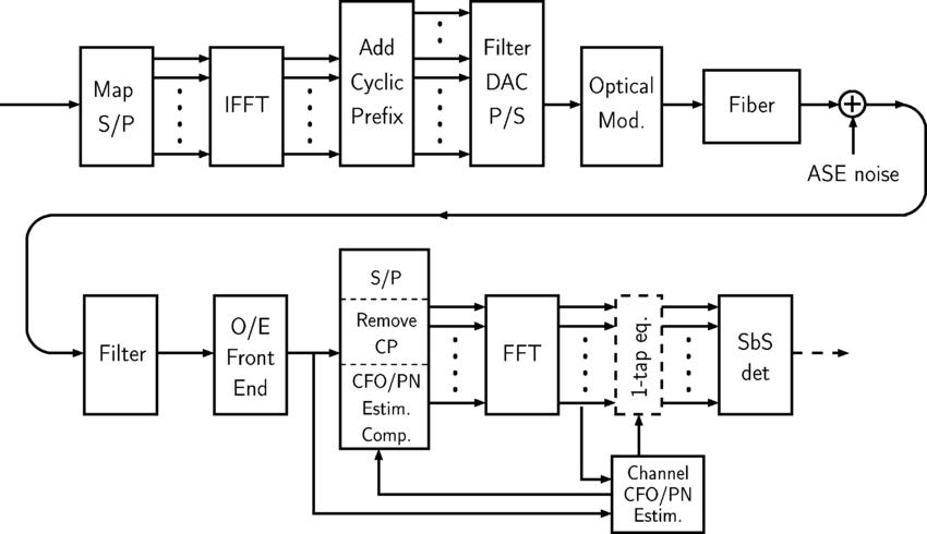 Block diagram of an OFDM optical communication system