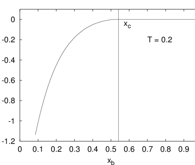 Replicon Eigenvalue  Ce Bbr Vs The Breaking Parameter X B At T 0 2 Any Value