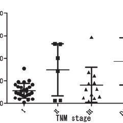 Comparison of pre‐therapeutic and post‐therapeutic serum