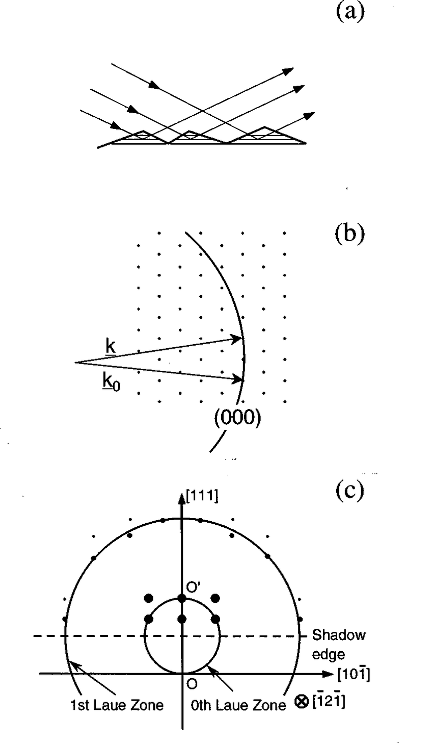 medium resolution of a schematic drawing of a rough surface model of a diamond 111 b ewald