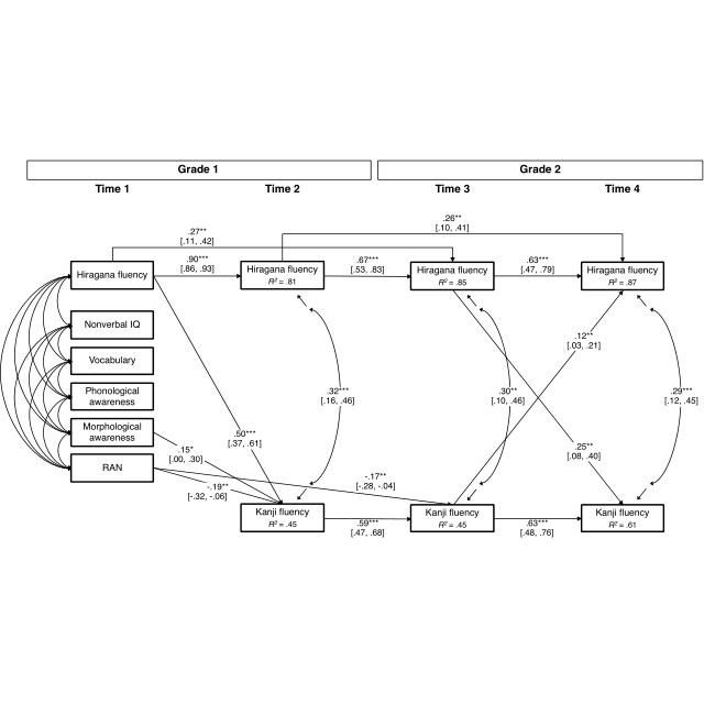 1: Dehaene's (1992) diagram of the triple-code model of