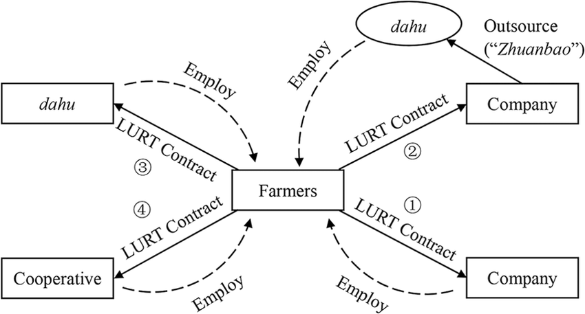 A schematic diagram of four major business models in LURT