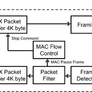 (PDF) Hardware-Based TCP Processor for Gigabit Ethernet