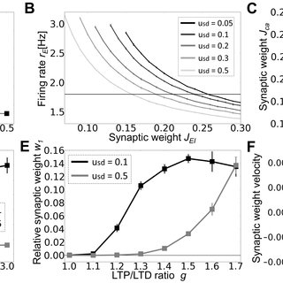 Rate-dependent plasticity through STDP and homeostatic