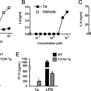 Compound 1a is a TLR4 specific ligand that activates NFκB