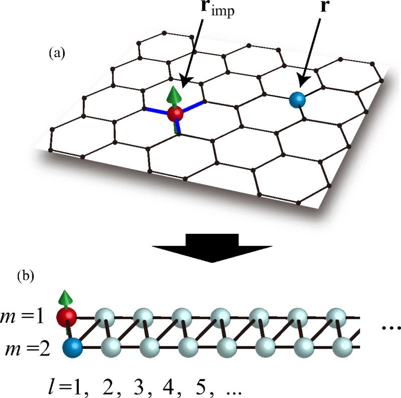 Schematic representation of the Q1D mapping for a single