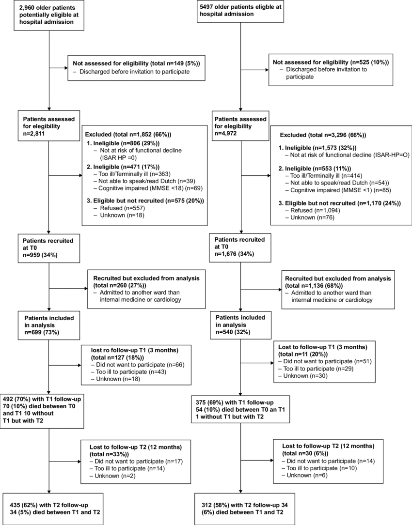 medium resolution of  a flow chart of within hospital comparison b flow chart
