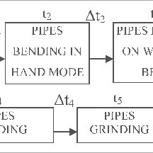 (PDF) Throughput for steel pipes manufacturing process design