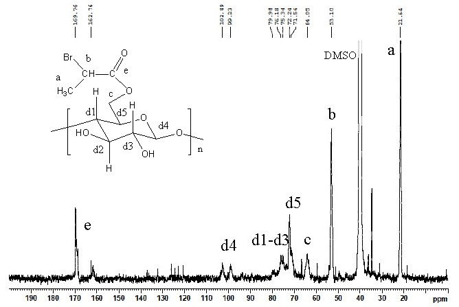 1 H NMR spectrum of macroinitiator Cell-Br in DMSO-d 6