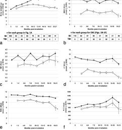body weight and cbc profiles in tbi veh and ni mice tbi veh [ 850 x 1008 Pixel ]