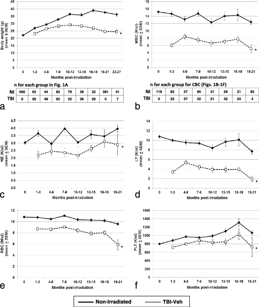 hight resolution of body weight and cbc profiles in tbi veh and ni mice tbi veh