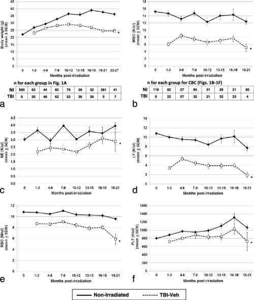 small resolution of body weight and cbc profiles in tbi veh and ni mice tbi veh