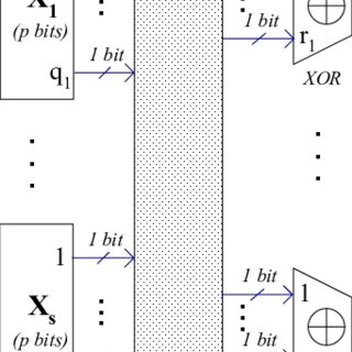 (PDF) Joint code-encoder-decoder design for LDPC coding