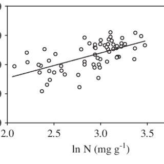 (PDF) Leaf nitrogen and phosphorus stoichiometry of