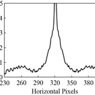 (PDF) Motion-Blurred Particle Image Restoration for On