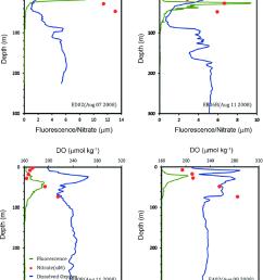 vertical profiles of fluorescence green line dissolved oxygen blue line  [ 850 x 1084 Pixel ]