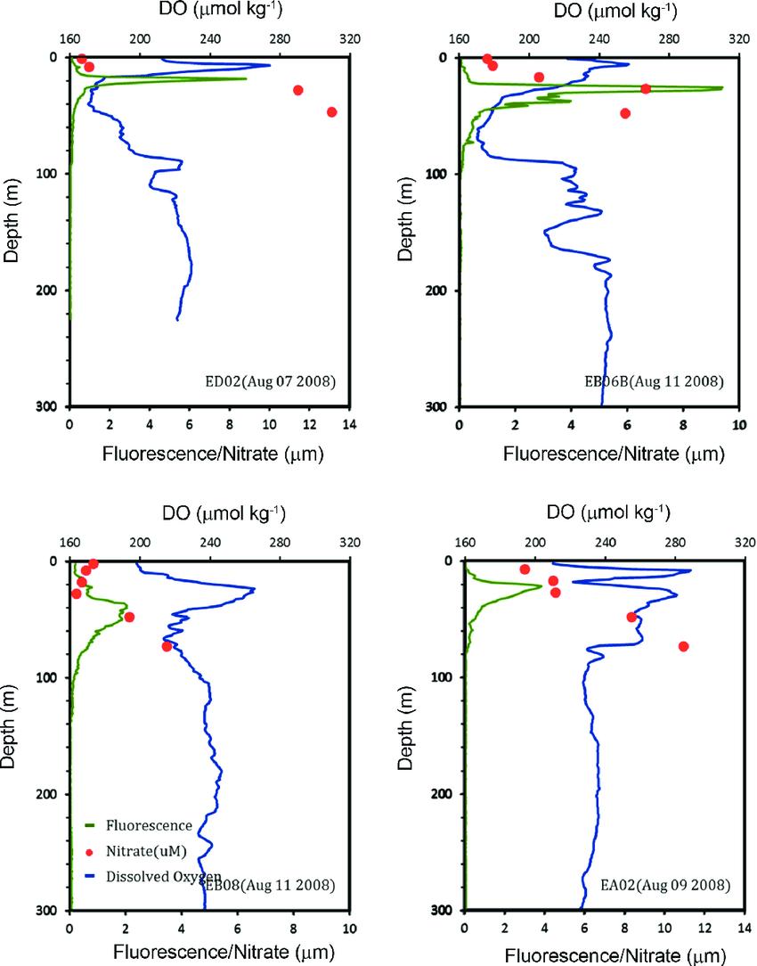 hight resolution of vertical profiles of fluorescence green line dissolved oxygen blue line