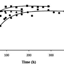 (PDF) Polymerization of N-Vinylcaprolactam and