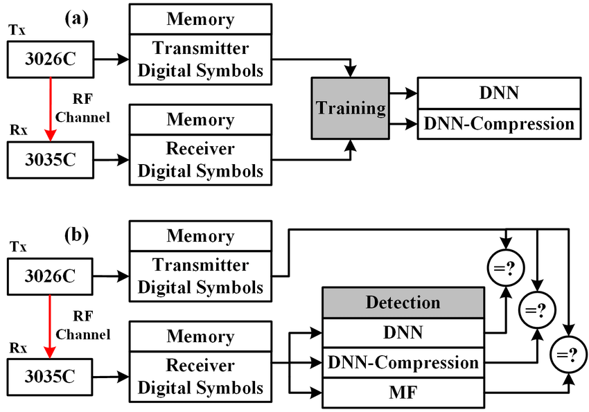 Block diagram of neural network training and detection