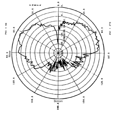 Vertical Antenna Radiation Pattern of a top mounted L-Band