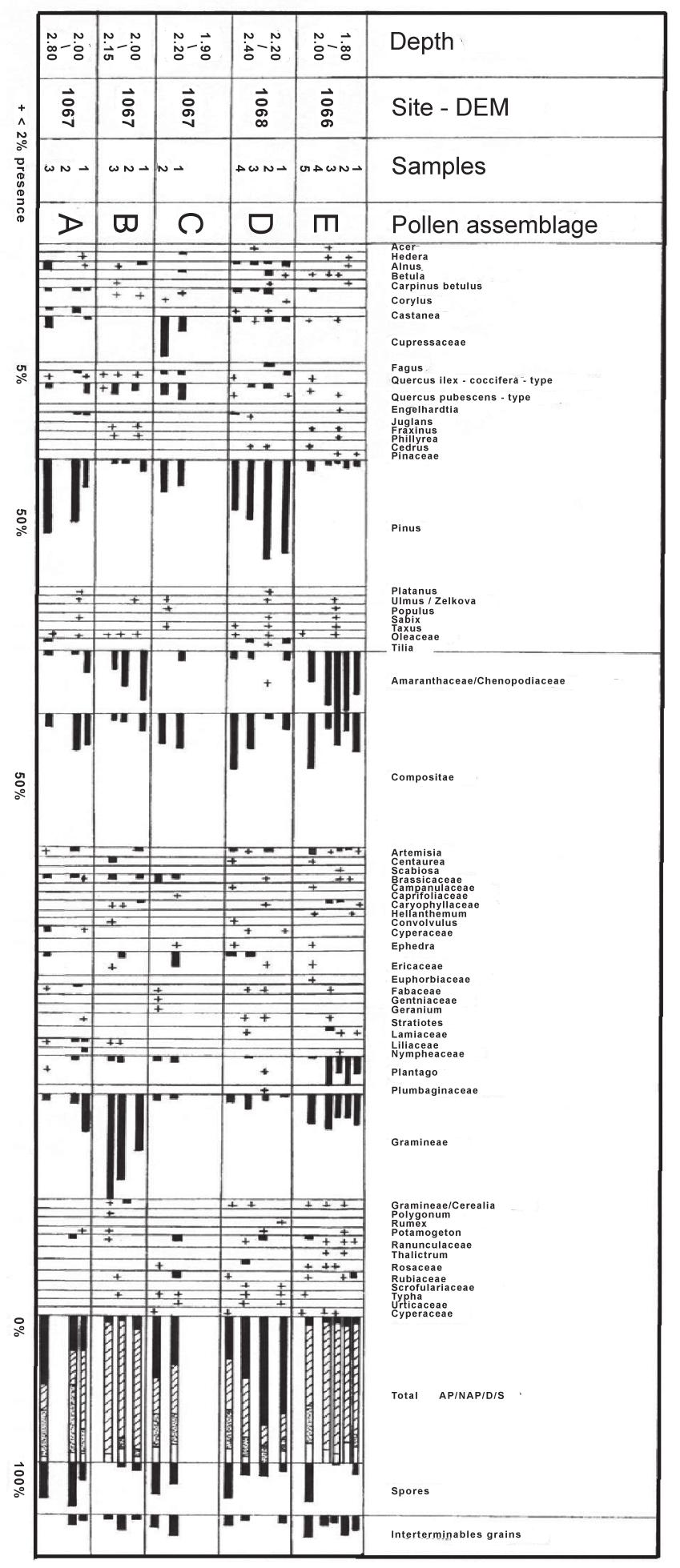 medium resolution of palynological diagram of sarakenos cave kopais basin