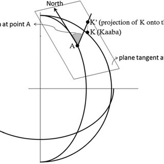 Ellipsoidal model of the Earth for predicting the qibla