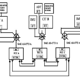 (PDF) Application of Fiber Optics on Aircraft Control