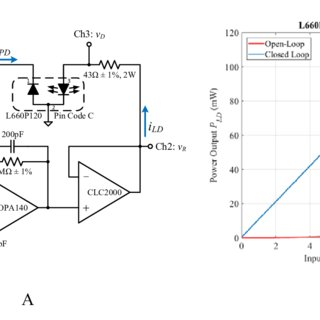 DC-sweep of conrol circuit for the L660P120 laser diode in