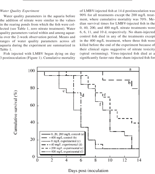 small resolution of  survival of juvenile largemouth bass injected with largemouth bass virus and held in tanks with