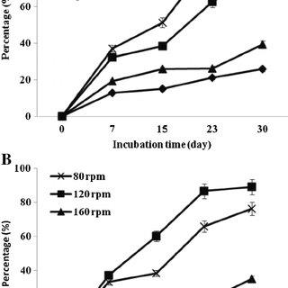 (PDF) Enhanced Degradation of Pyrene and Metabolite