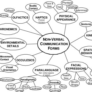 (PDF) Supporting visual elements of non-verbal