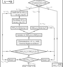block diagram quality improvement process wiring diagram technic block diagram quality improvement process [ 850 x 963 Pixel ]
