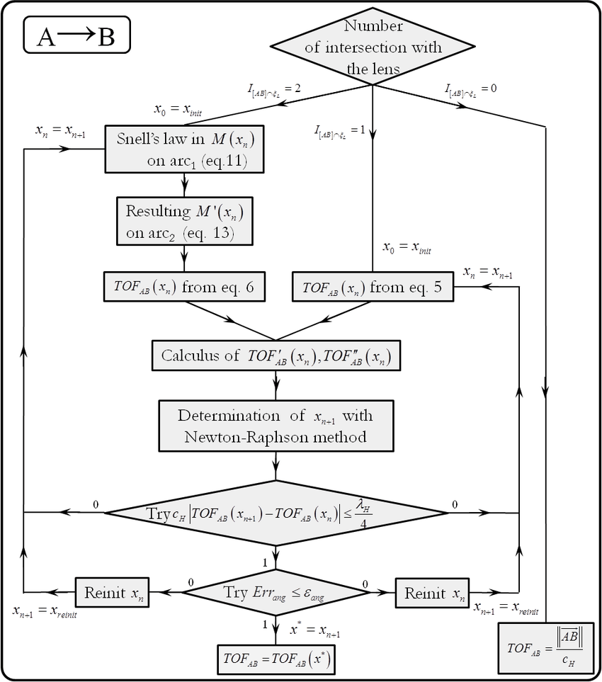 medium resolution of block diagram displaying the general calculation process for the block diagram of calculator circuit block diagram calculator