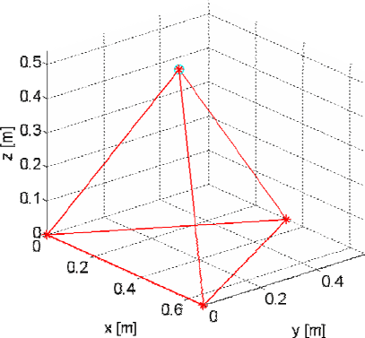 Nominal coordinates of the tetrahedron vertices used in