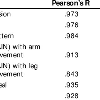 (PDF) Validation of the Pain Assessment in Neonates (PAIN