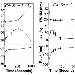 a) Efficiencies vs. luminance data from red emitting QLED