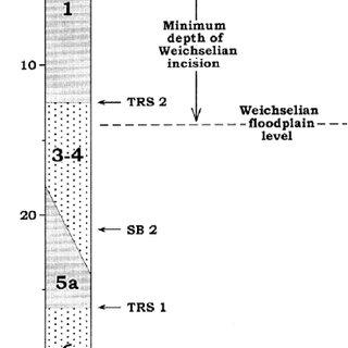 Late Quaternary chronostratigraphy for northwest Europe Ž