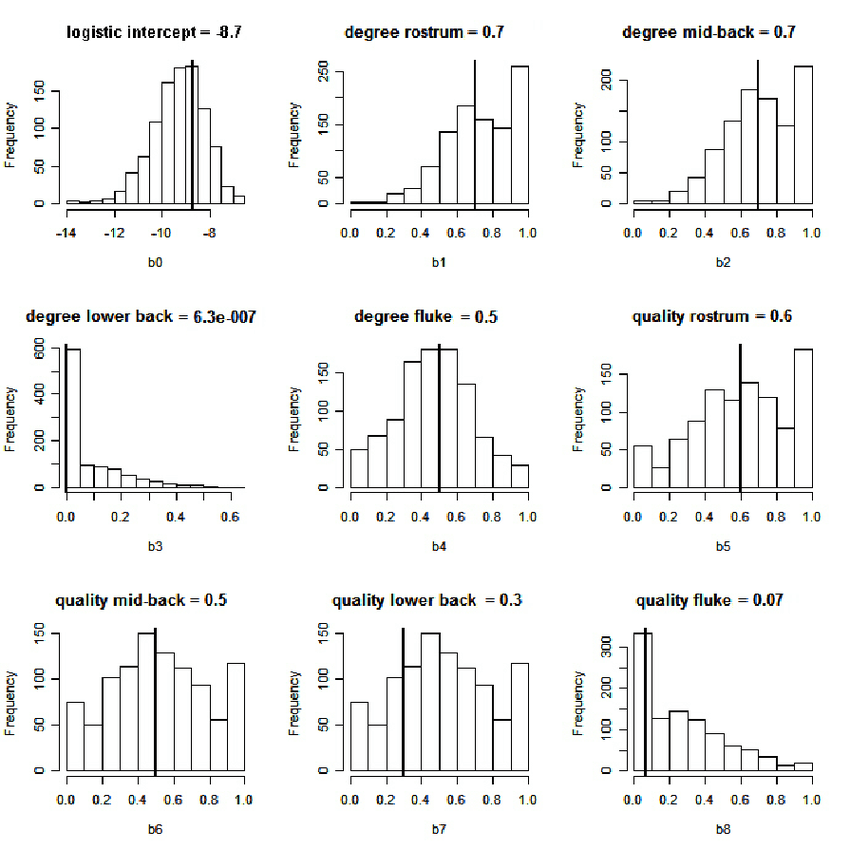 b: Marginal histograms of 1000 simulated maximum