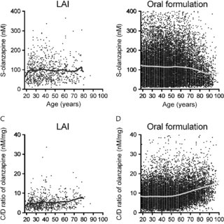 (PDF) Age Impacts Olanzapine Exposure Differently During