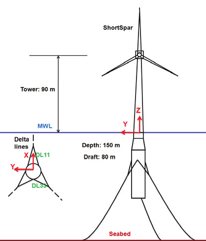 Schematic layout of the ShortSpar offshore wind turbine at