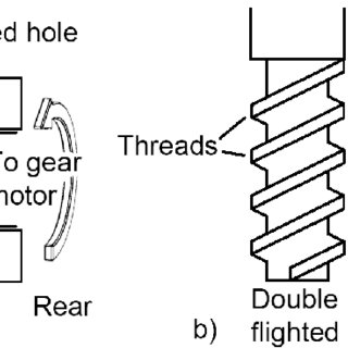 a) Schematic drawings of a screw extruder. b) Geometry of