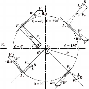 Experimental Results of a Vertical Axis Wind Turbine (PDF
