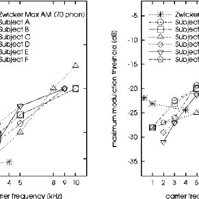 Mean modulation-detection thresholds as a function of the